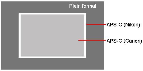 Capteurs APS-C et Plein Format